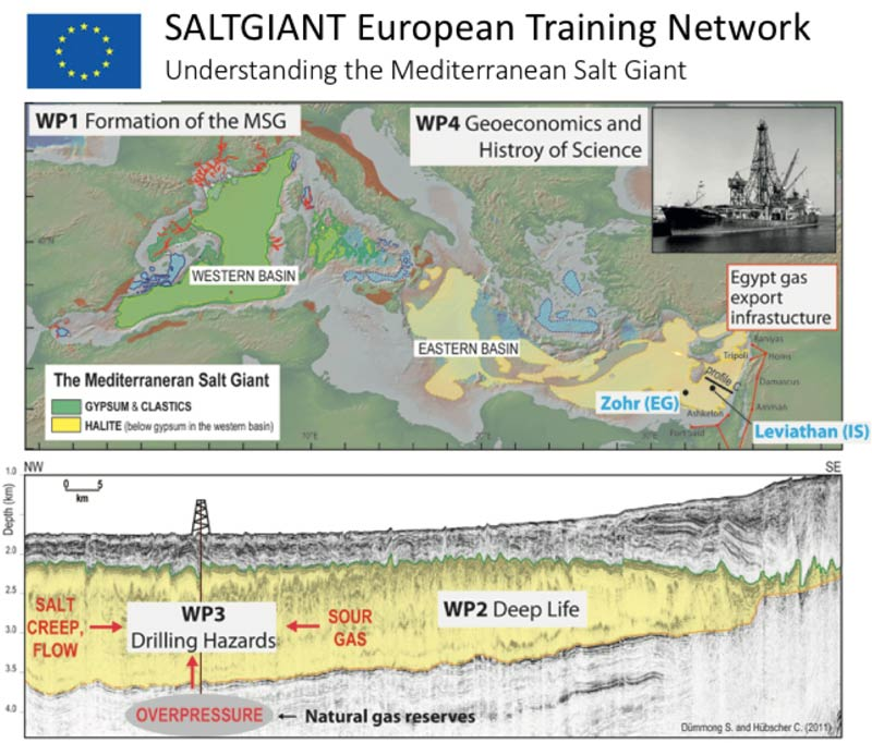 SaltGiant European Training Network